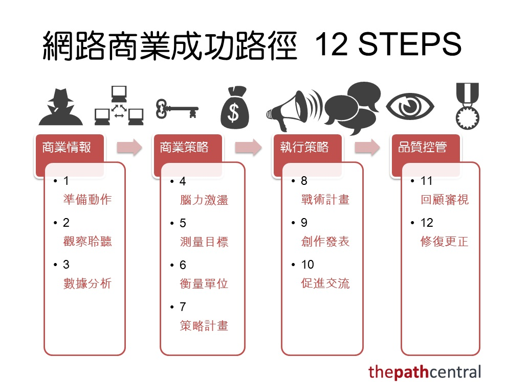 TPC 12 steps Chinese